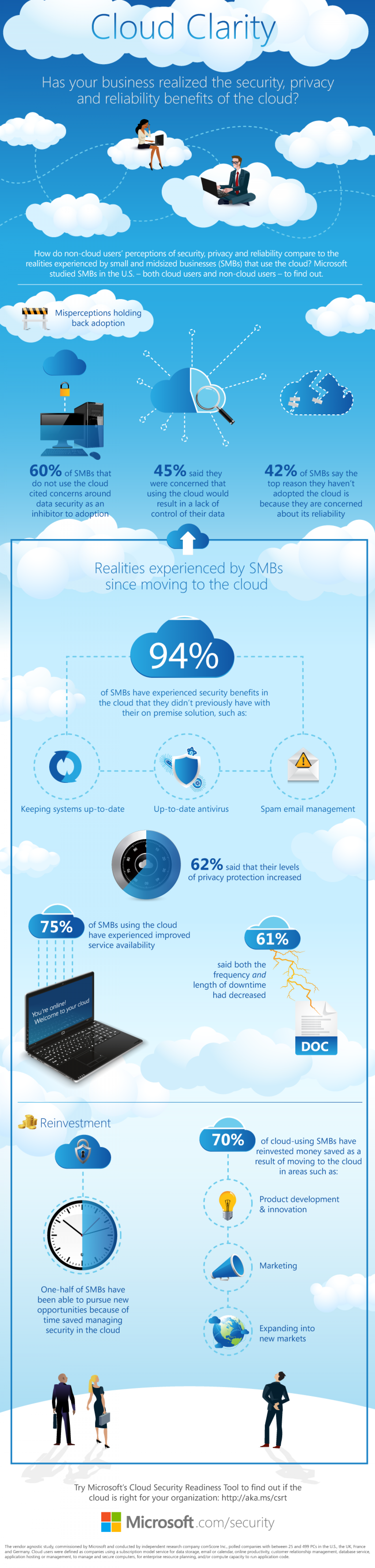 Security and Performance Improve in the Cloud Infographic