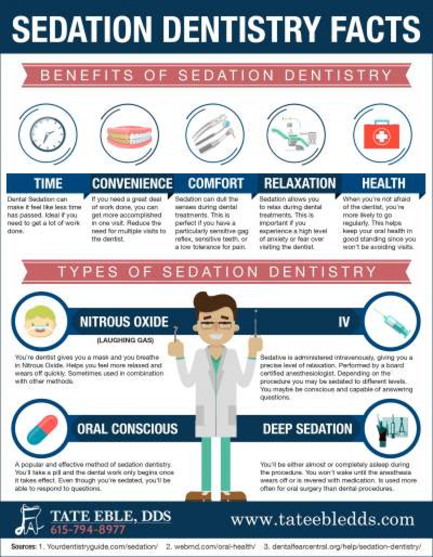Sedation Dentistry Facts (Infographic) Infographic