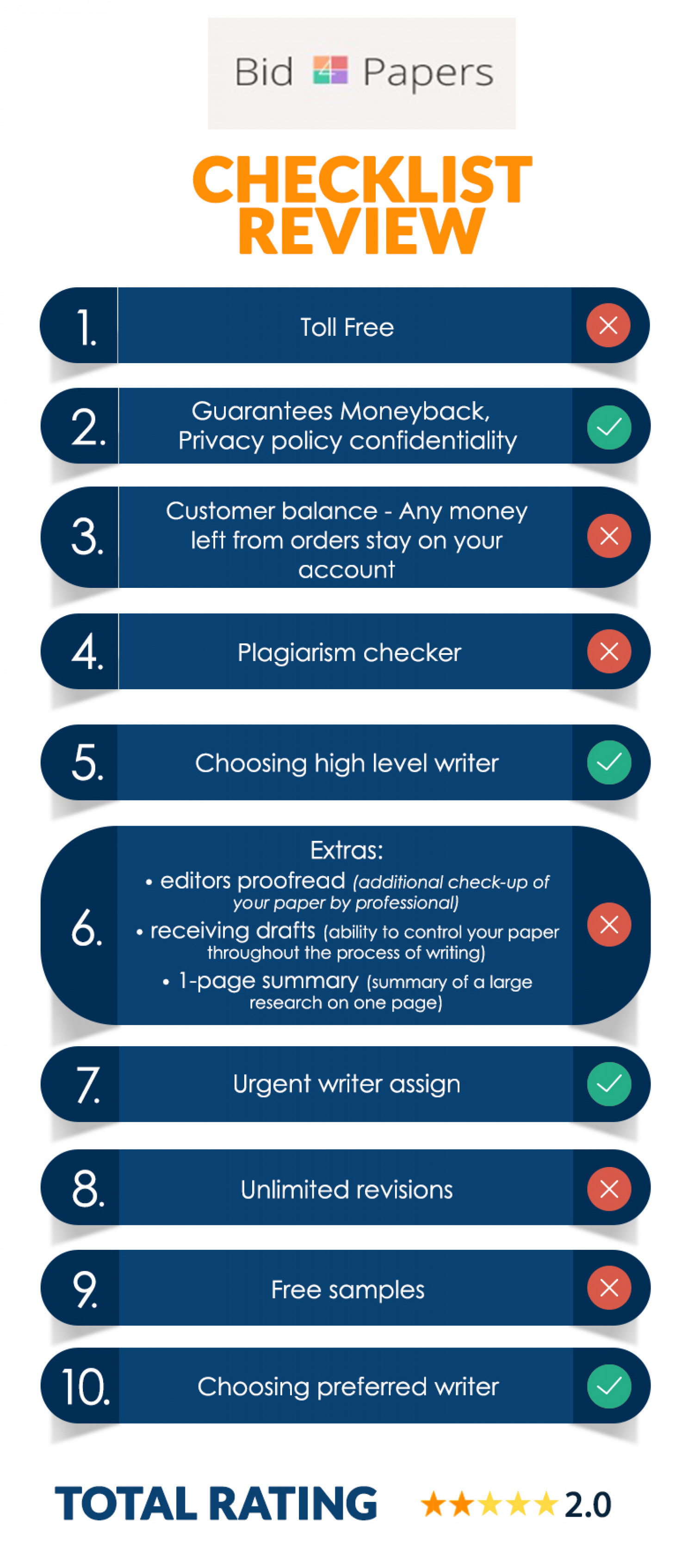 See At Rating Bid4Papers Writing Service Got From Our Professional Writers Infographic