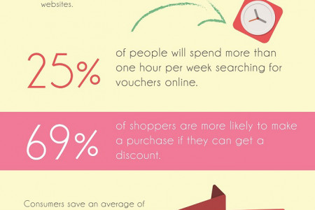 Promotional codes infographics visual see how much you could save using voucher codes infographic fandeluxe Images
