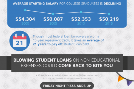 See the Surprising Truth About How Students Are Spending Their Loans Infographic