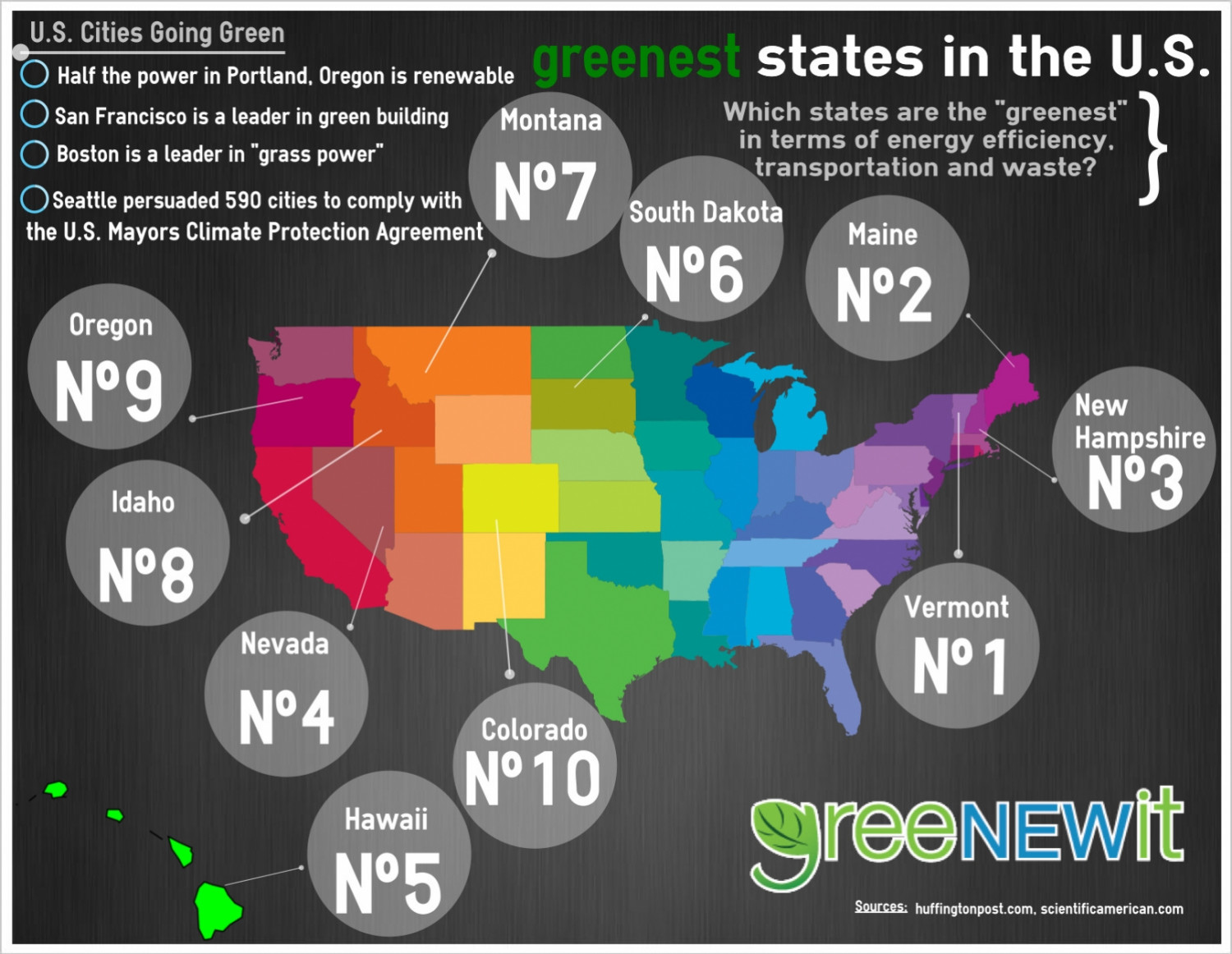 See Which U.S. States Are the Most Energy Efficient Infographic