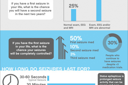 Seizures By The Numbers Infographic