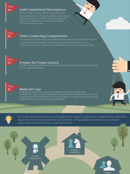 Select Strategically-Aligned Leadership Competencies Infographic