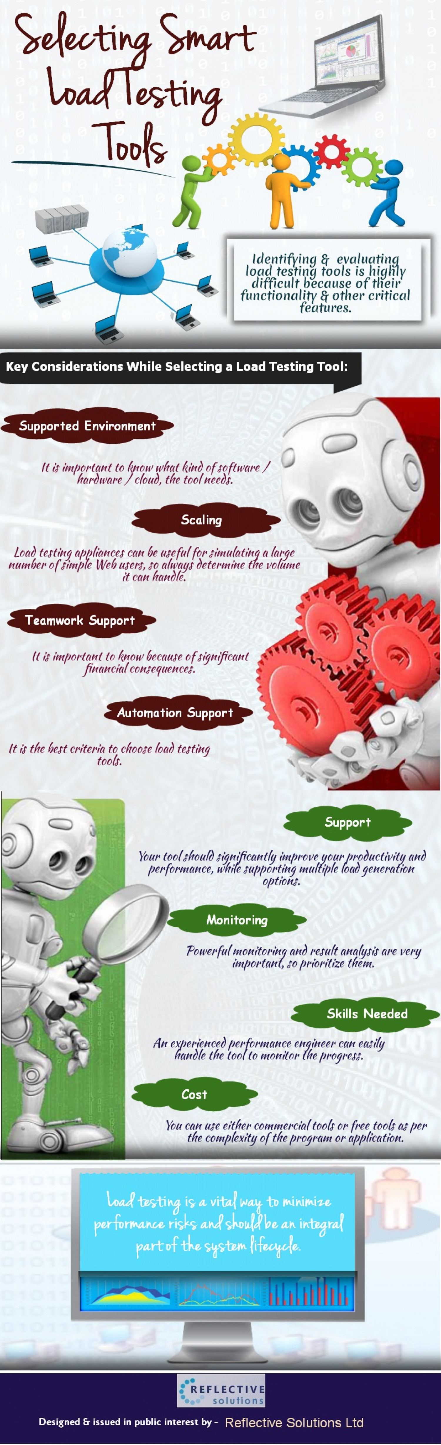 Selecting Smart Load Testing Tools Infographic