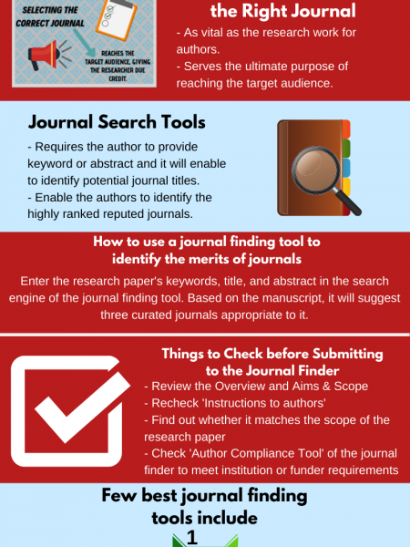 Research tool for Selecting the Best Journal for your Research Artile - Publications Infographic