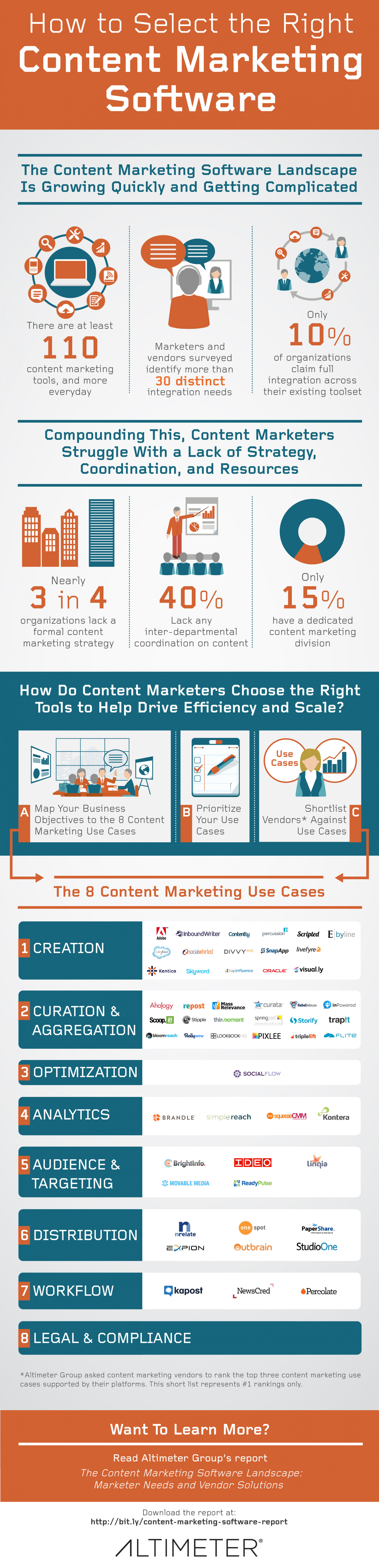 Selecting The Right Content Marketing Software Infographic