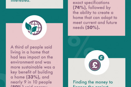 Self Build Aspirations: A Fresh Perspective Infographic