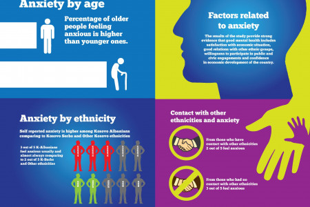 Self reported anxiety among Kosovan citizens Infographic