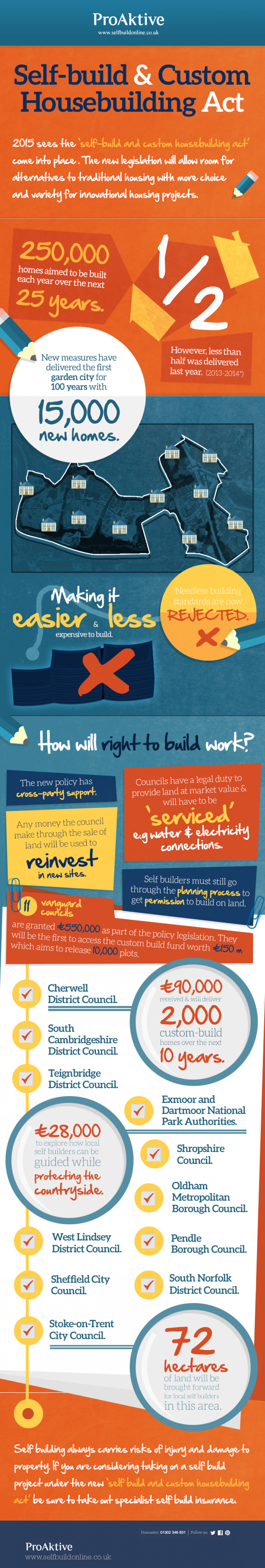 Self-build & Custom Housebuilding Act Infographic