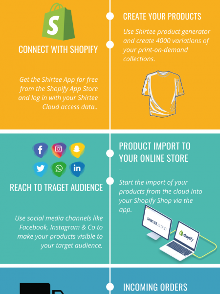 Sell Print On Demand products with Shopify with Shirtee App Infographic
