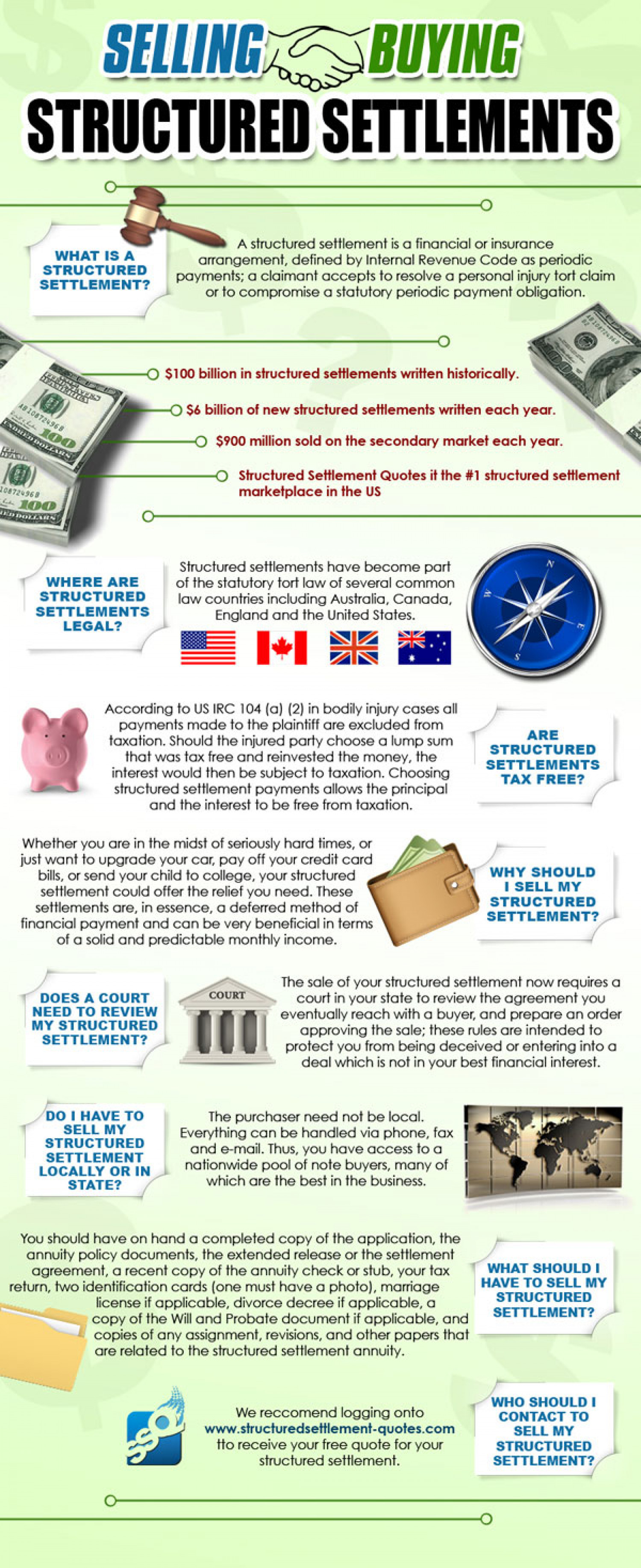 Sell Structured Settlements Infographic
