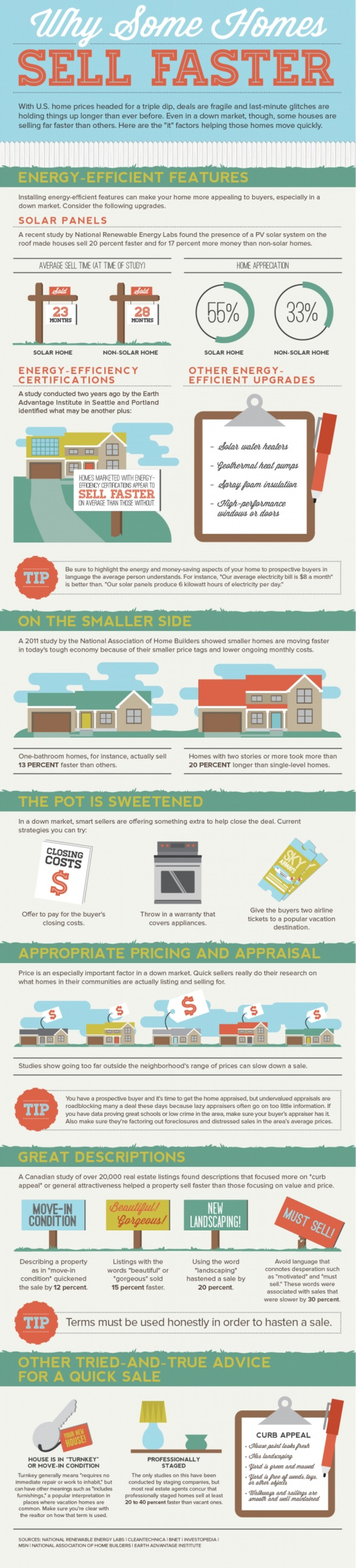 How Some Homes Sell Faster Infographic