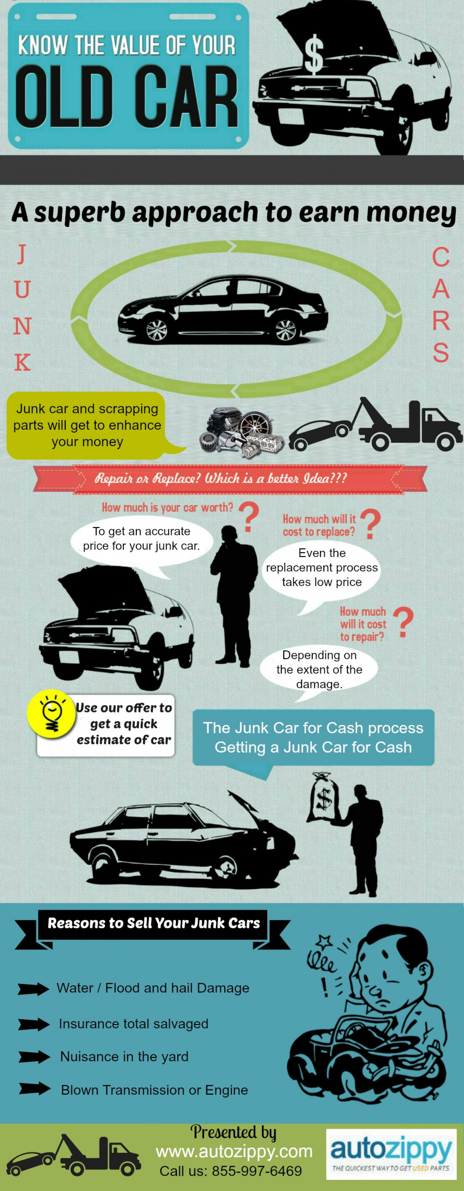 Sell Your Junk Car and Make Money | Visual.ly