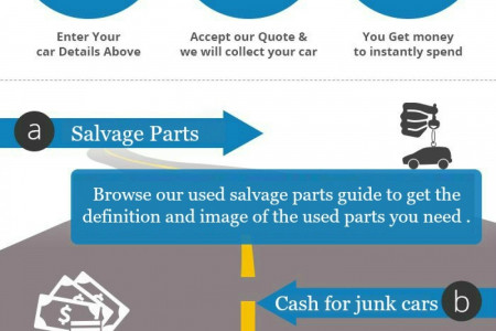 Sell Your Junk Car Right Now In Alabama Infographic