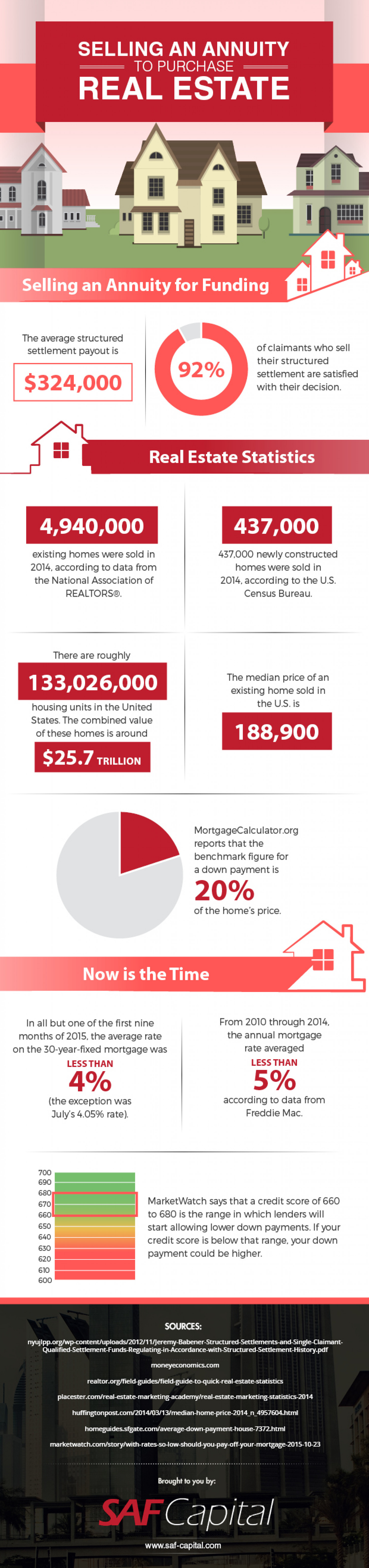 Selling An Annuity To Purchase Real Estate Infographic
