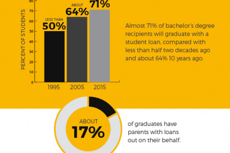 Selling Annuities to Pay for Education Infographic