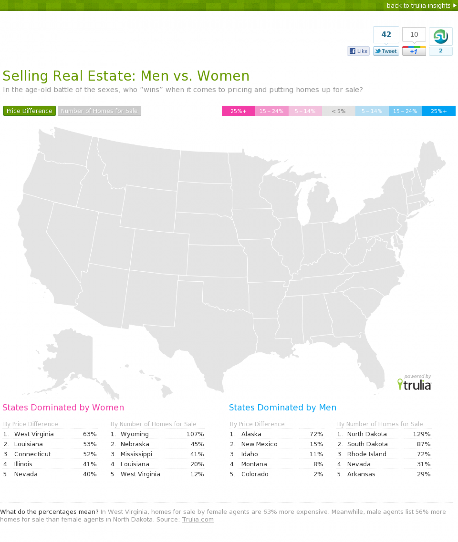 Selling Real Estate: Men vs. Women Infographic