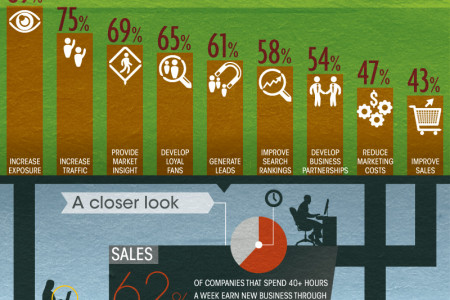 Selling Social Infographic