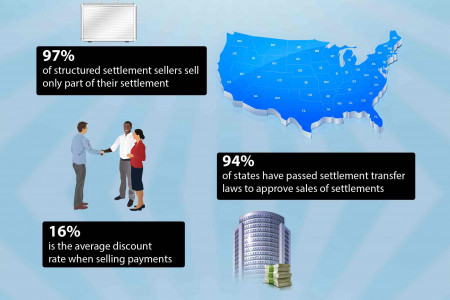 Selling Structured Settlement Facts Infographic