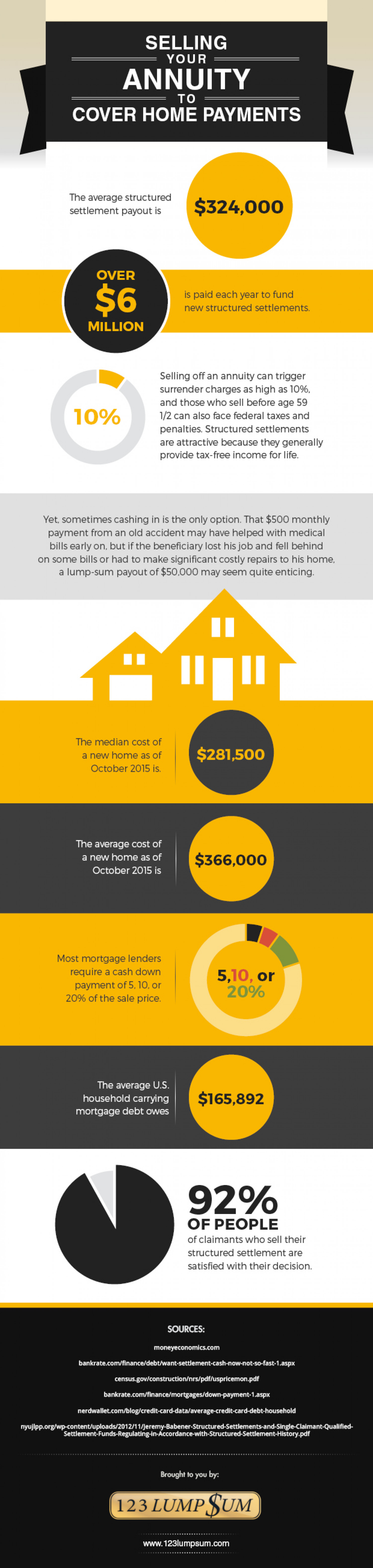 Selling Your Annuity To Cover Home Payments Infographic