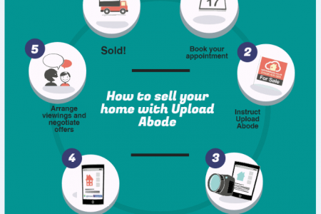 Selling Your Home Infographic