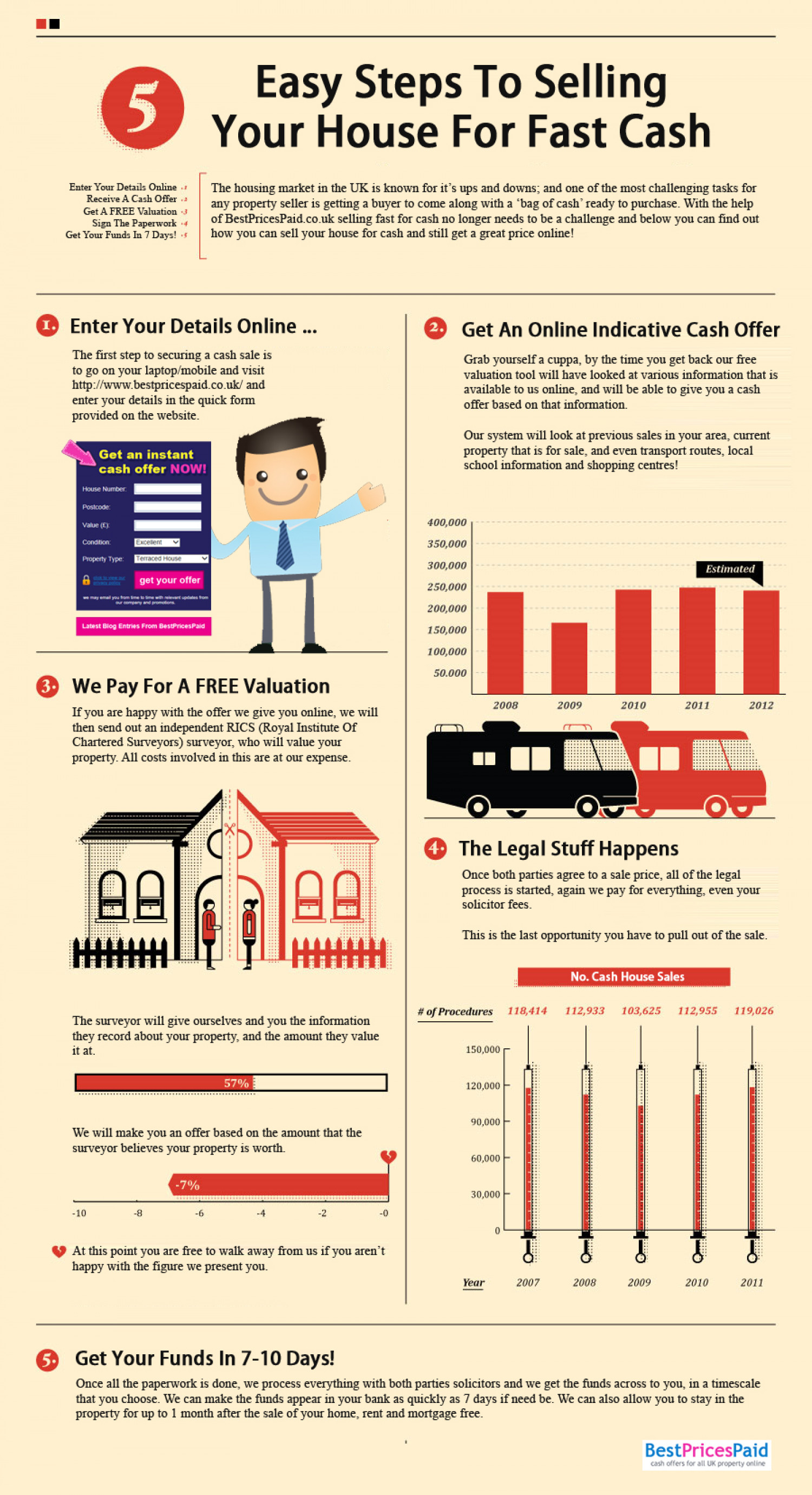 Selling Your House Fast For Cash Infographic