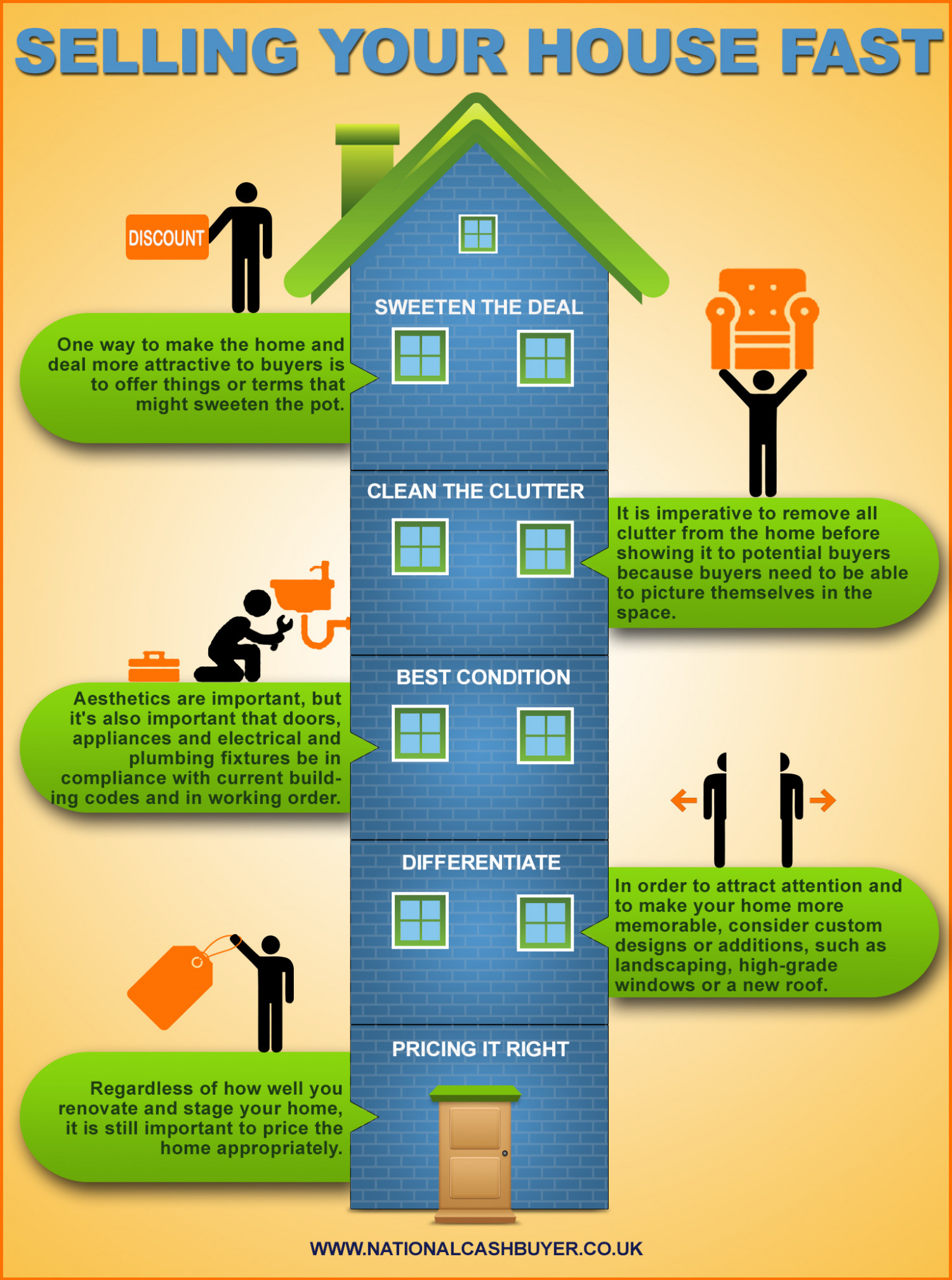 selling your house fast visual ly