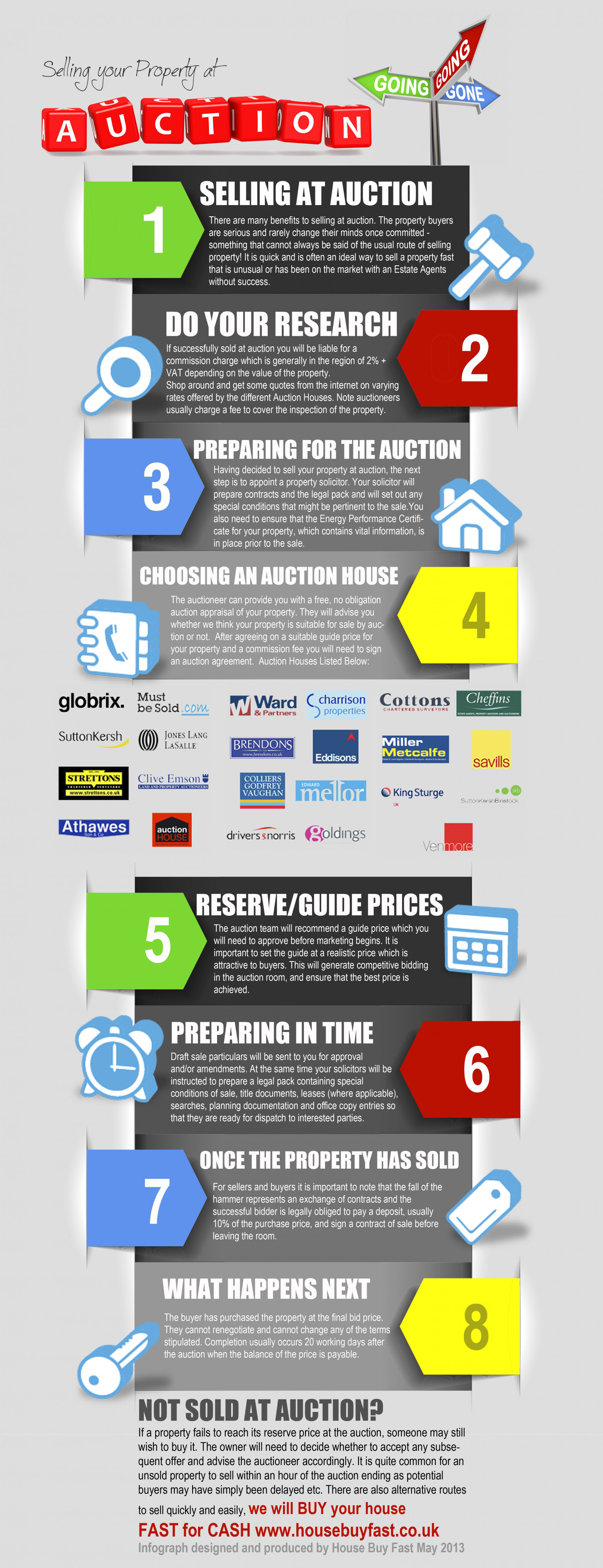 Selling Your Property At Auction Infographic