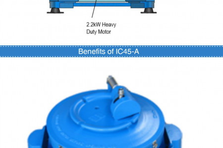 Semi Auto Clean IC45-A Centrifuge Infographic