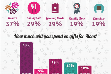 Send Mothers Day Gifts Online Through Indagift.in Infographic