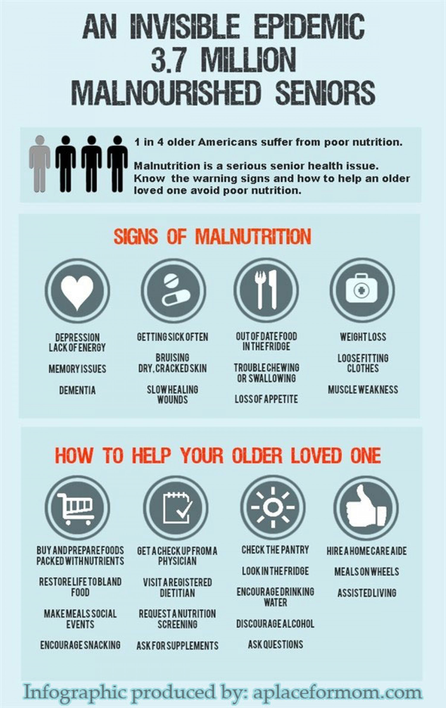 Personal Loans For Poor Credit >> Senior Malnutrition | Visual.ly