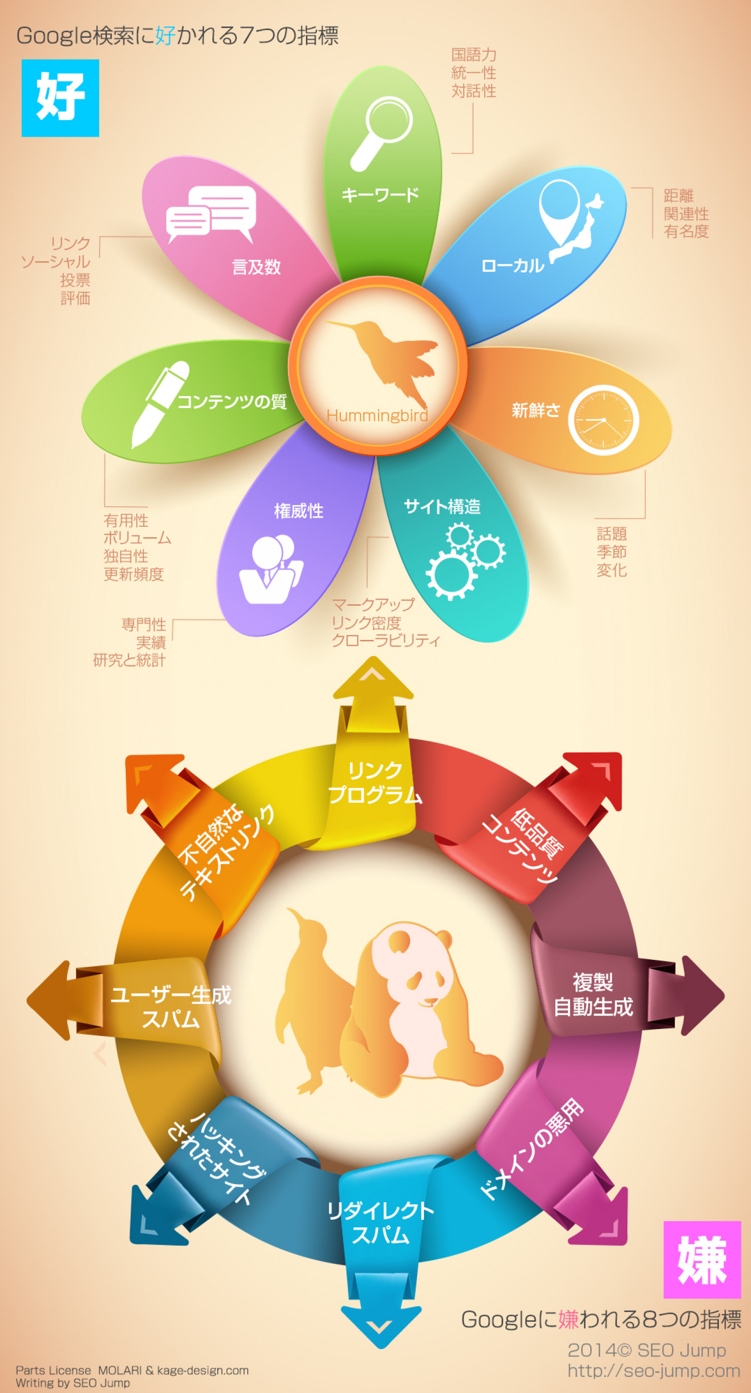 SEO 2014 Google Search Ranking Factor Infographic