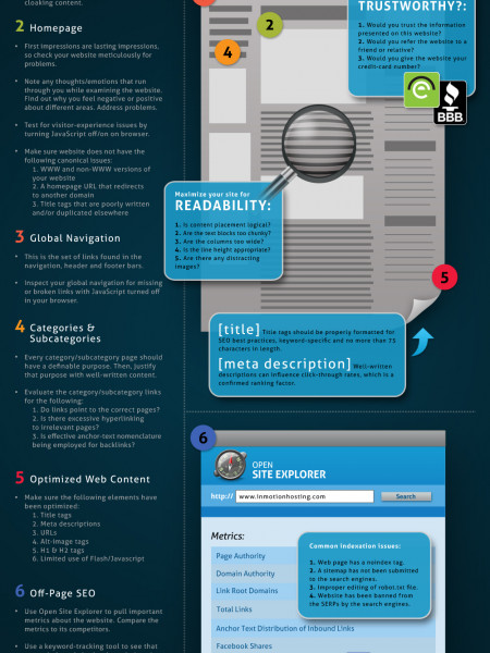 SEO Audit in 20 Minutes Infographic