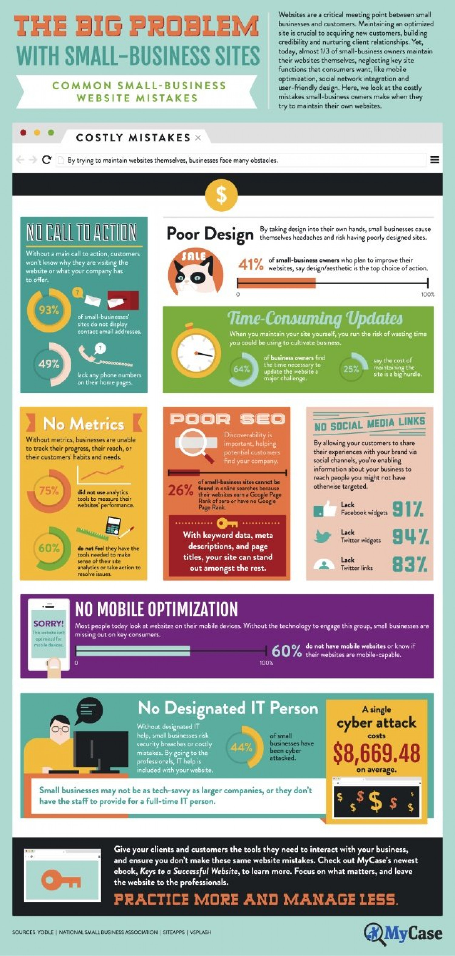 The Big Problem With Small-Business Sites Infographic