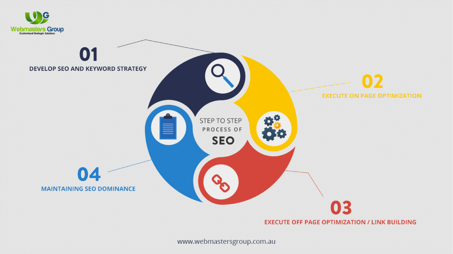 SEO Company Melbourne Infographic
