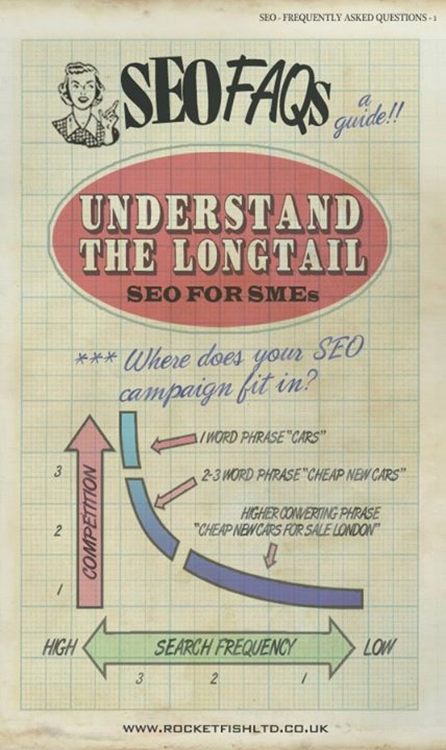 SEO for SMEs Infographic