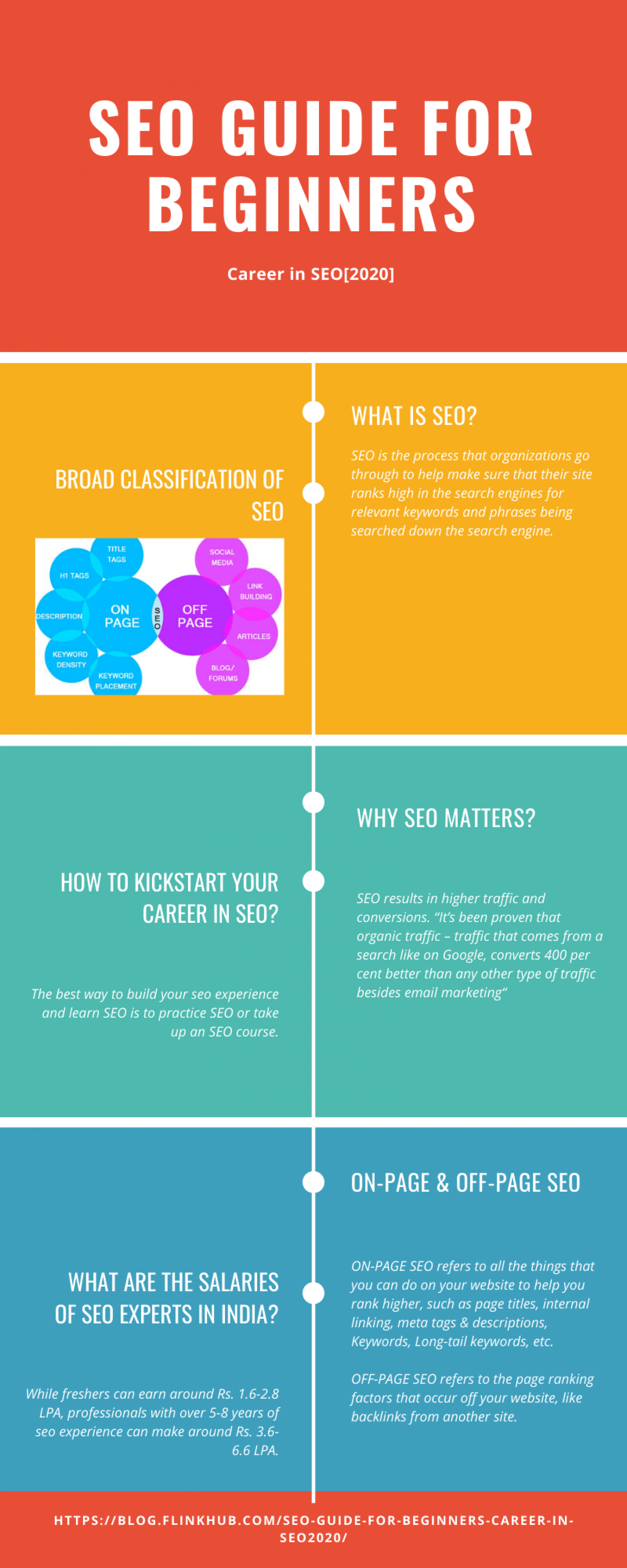 SEO GUIDE FOR BEGINNERS Infographic
