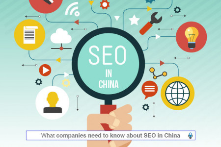 SEO in China: What Companies Need to Know to Succeed Infographic