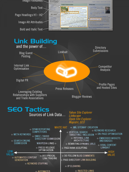 SEO In Pictures Infographic
