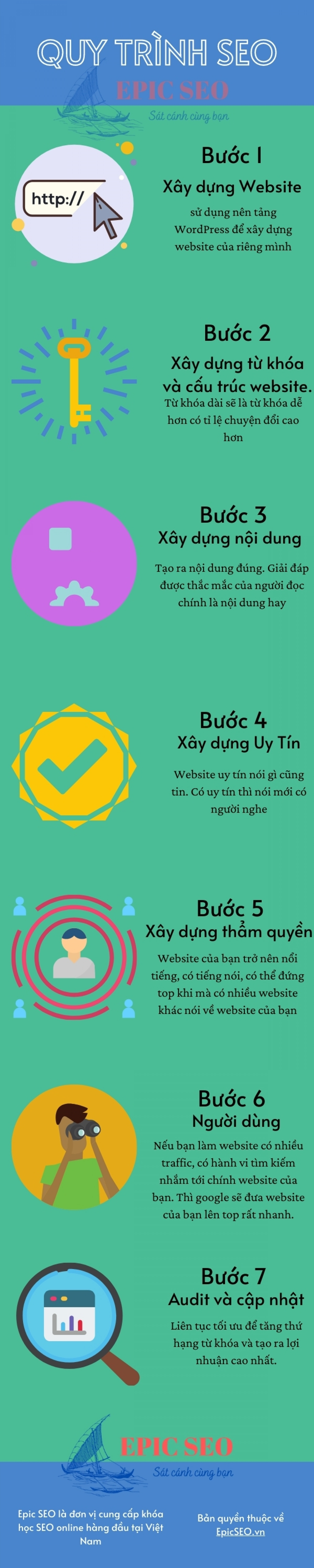 SEO Process Vietnamese by EpicSEO Infographic