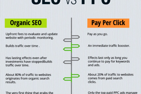 SEO vs. PPC: Knowing Which Is Right for Your Website Infographic
