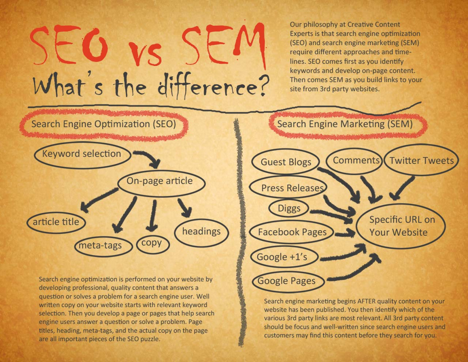 SEO vs SEM: What's the Difference? Infographic