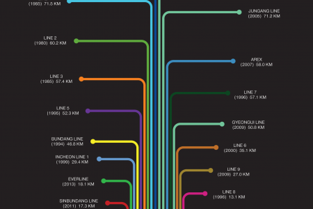 Seoul Metro Line Lengths and Years Built Infographic
