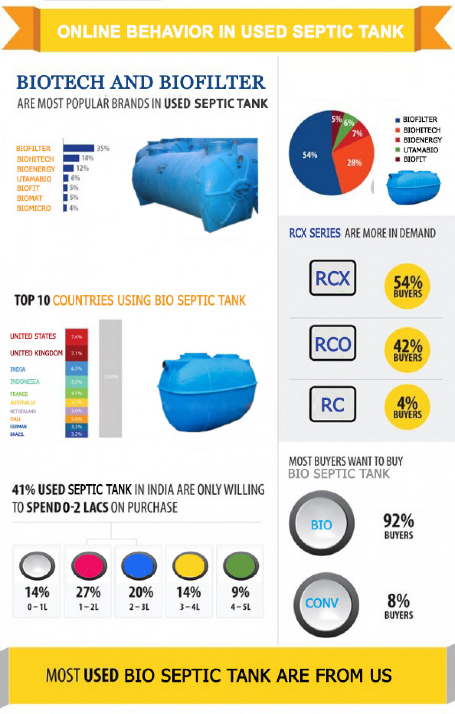 Septic tank biotech sales demography all over the world 2013 Infographic