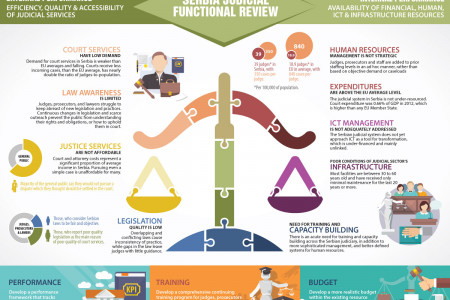 Serbia Judicial Functional Review Infographic