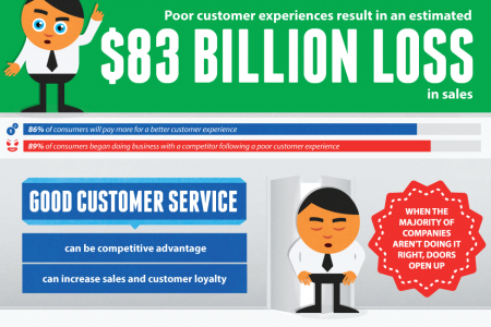 Service Can Make or Break a Company Infographic