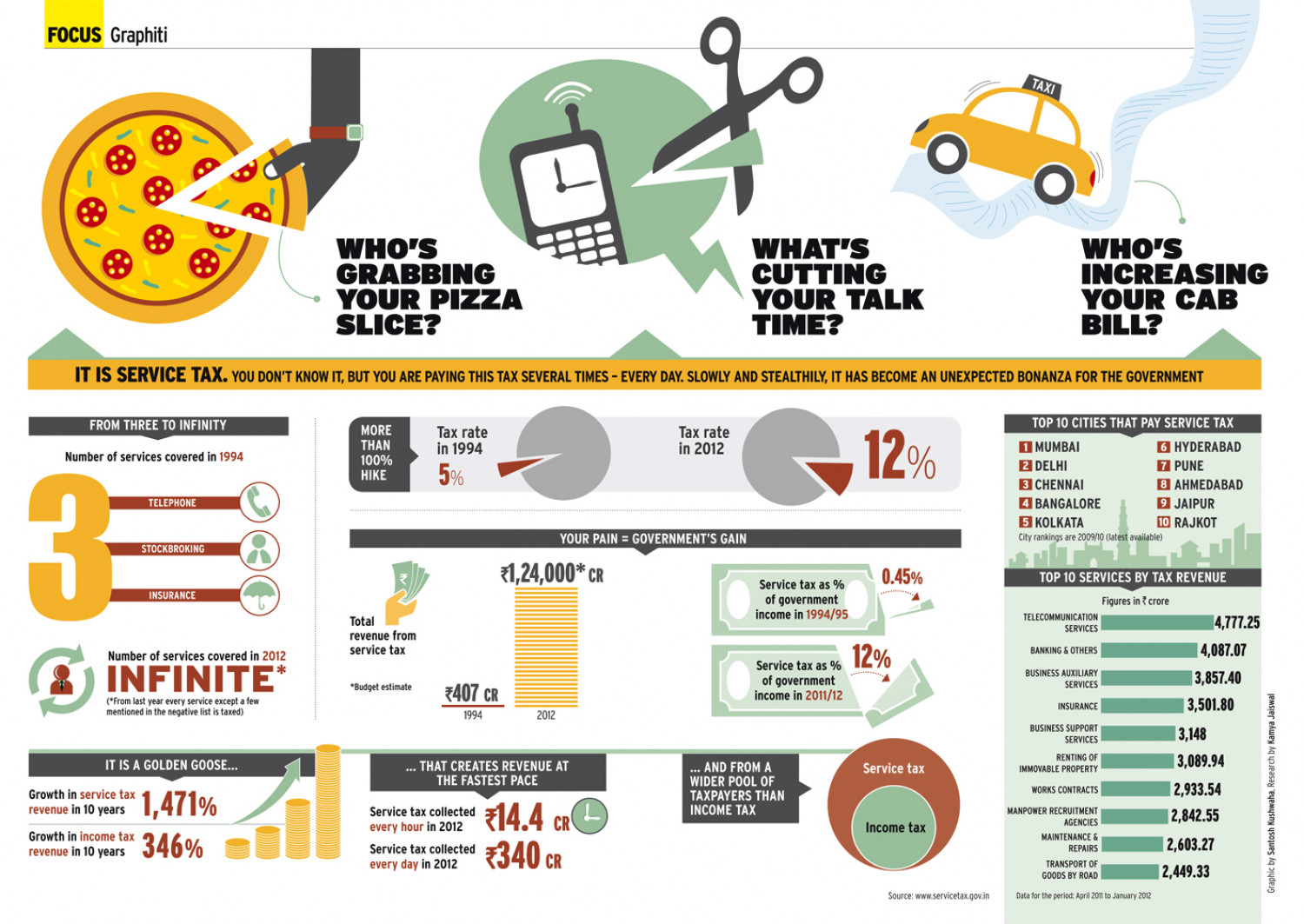 Service Tax Infographic