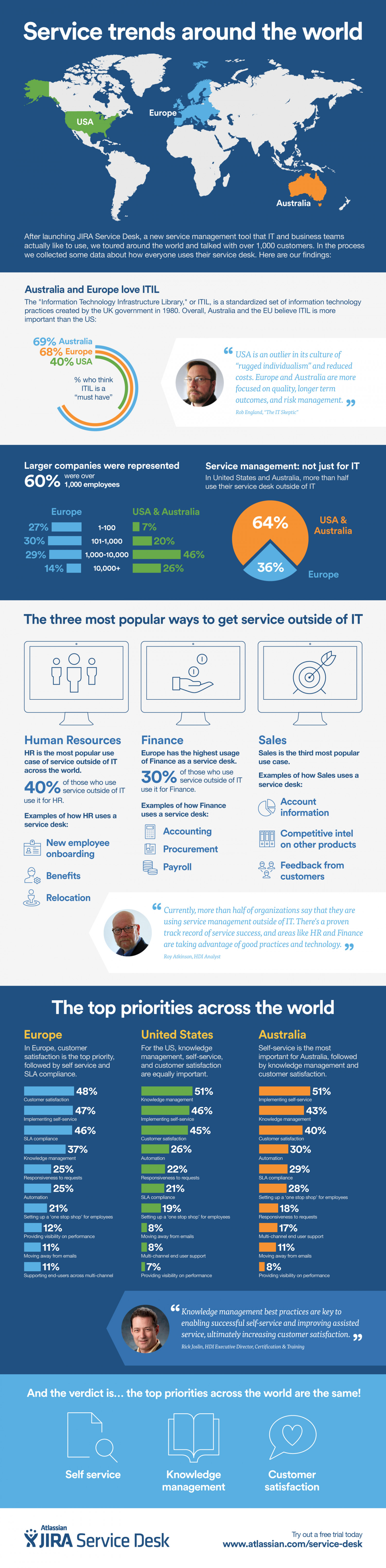 Service Trends Around the World Infographic