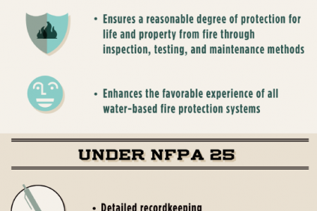 Setting Sprinkler Standards with NFPA 25 Infographic